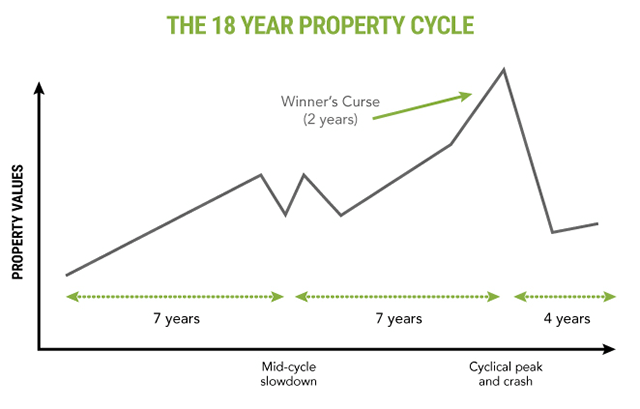 The 18 Year Property Cycle