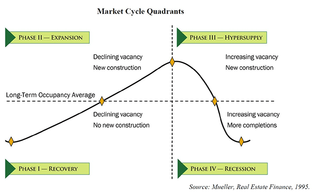 The Real Estate Market Cycle