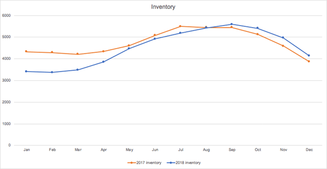 chart showing 2017 housing inventory vs 2018